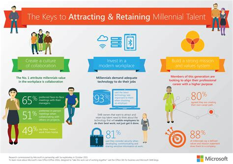 managing the millennial market a guide to teaching leading and being led by america s largest generation books small businesses the three things you need to about