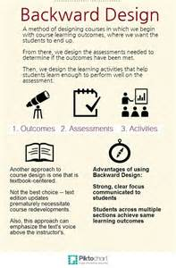 backwards by design lesson plan template backward design on line education editor