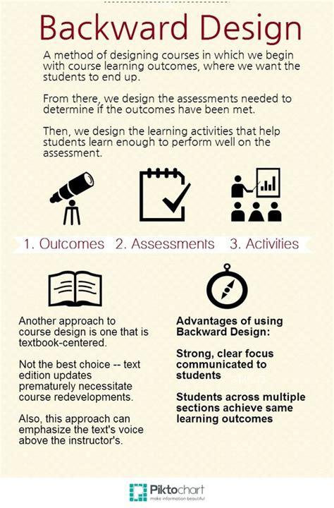 backwards design template backward design on line education editor