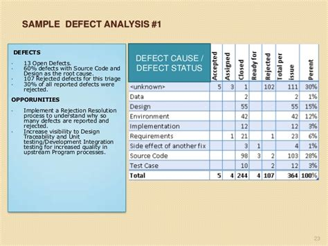 Defect Analysis Report Template It Quality Testing And The Defect Management Process