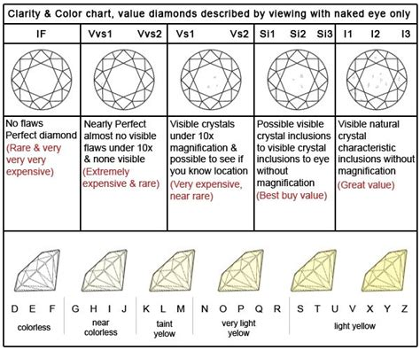 color cut clarity the 25 best chart ideas on color of