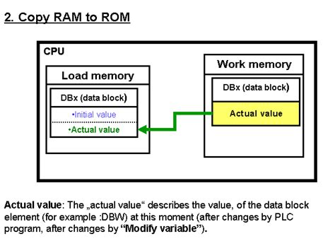 function of rom and ram what is the effect of the step 7 function quot copy ram to rom