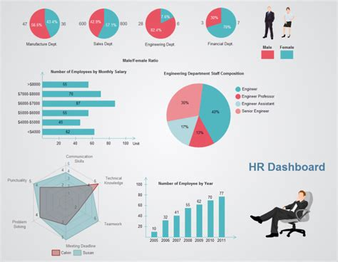 human resources dashboard template a practical exle of hr dashboard