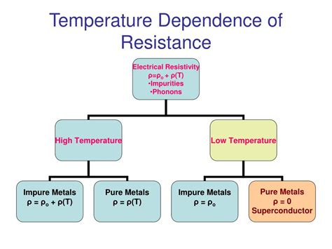 definition of temperature dependent resistor ppt superconducting materials powerpoint presentation id 528457