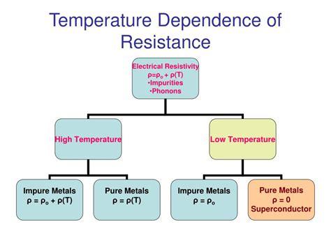 resistors temperature dependence ppt superconducting materials powerpoint presentation id 528457