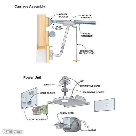 Overhead Door Garage Door Opener Troubleshooting Do Your Own Garage Door Opener Repair And Troubleshooting