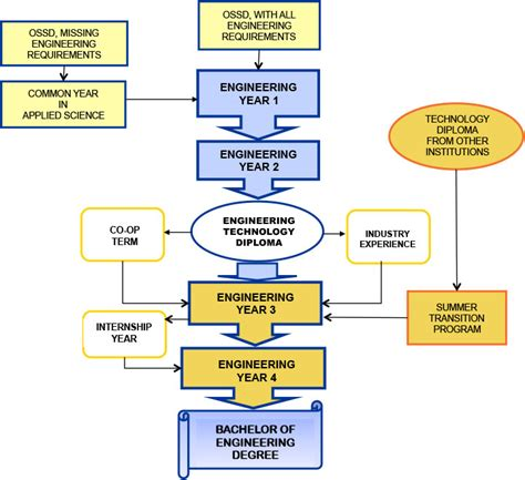 software engineering flowchart undergraduate programs lakehead