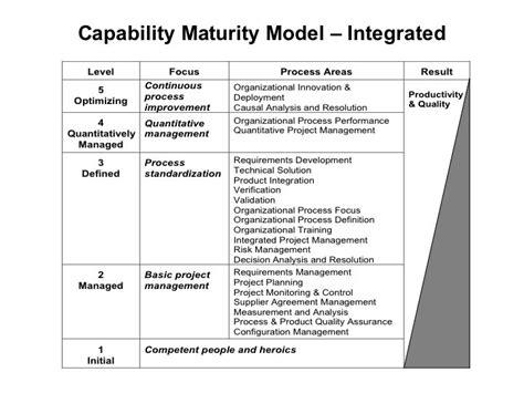 file capability maturity model jpg wikimedia commons