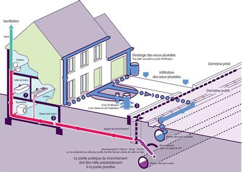 Branchement Tout à L égout 3728 by Branchement Tout 192 L 201 Gout Raccordement Au Tout L 39 Gout