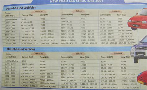 Harga Effect Me 70 new road tax rates with effect from 01 01 07
