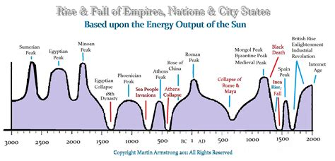 Rise And Fall Of The Ottoman Empire by The Rise Fall Of Empires Nations City States