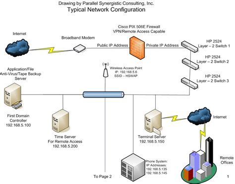 it infrastructure diagram it infrastructure diagram 28 images it infrastructure