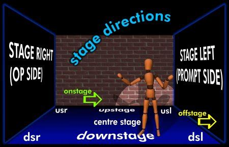 Technical Theater Vocabulary With Pictures