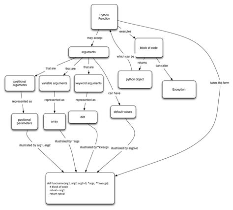 python map function concept map python functions