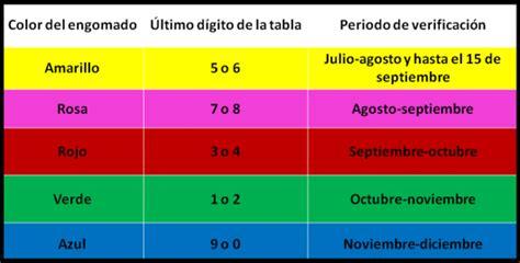 la prorroga dela verificaccion aplica tambien para el estado de mexico placas 5 y 6 tendr 225 n 15 d 237 as m 225 s para verificar apoyovial