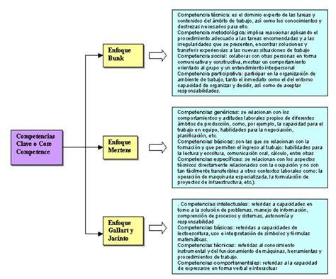 que son preguntas genericas clasificaci 243 n de las competencias en el aprendizaje taringa