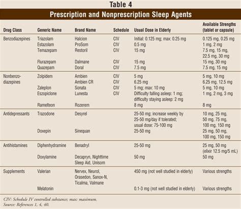 Detox Meds List by Images