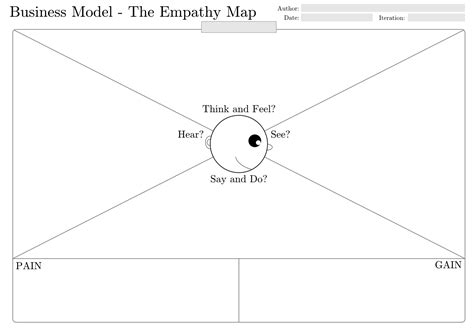 empathy map template who are our customers
