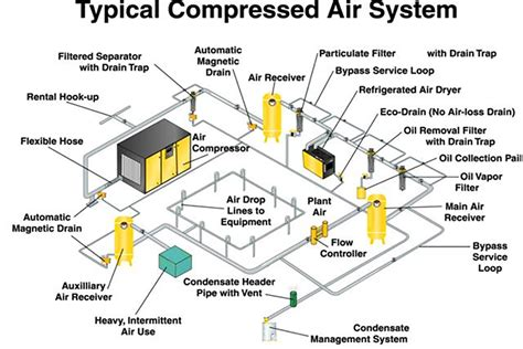 compressed air piping diagram compressed air system optimization caso user level