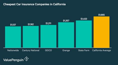 Compare Car Insurance Bc by Who Has The Cheapest Auto Insurance Quotes In California