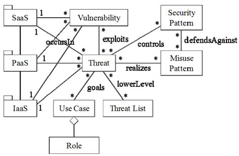 repository pattern telerik openaccess future internet free full text modeling and security