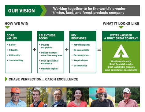 Exle Vision Statement For Mba Admission by Vision And Values Weyerhaeuser