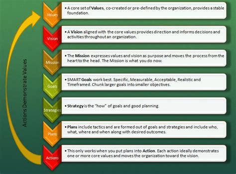 how to make strategic planning implementation work 8 best strategic plan workshop images on