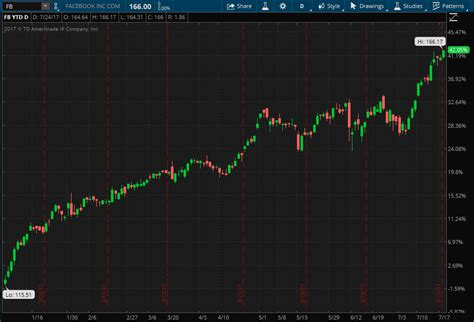fb ytd facebook earnings preview other properties in focus as