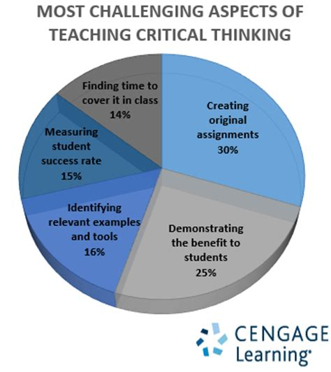 challenges in teaching solving the challenge of teaching critical thinking