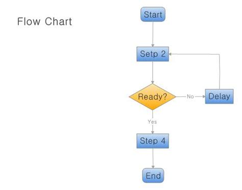 xmind flowchart flow chart test00 xmind the most professional mind