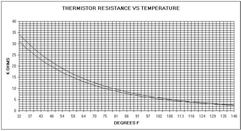 ntc thermistor vs thermocouple ptc thermistor vs rtd 28 images termist 246 r ptc ntc rtd termokupl nedir read book