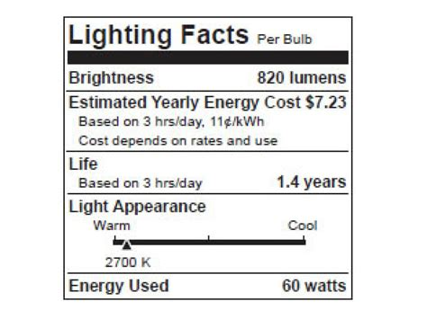 Light Bulbs Know The Different Types Hgtv Light Facts