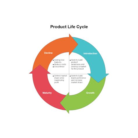 diagram of a cycle of a cycle diagram exle product cycle