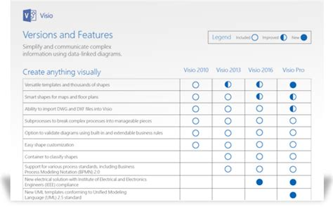 visio 2007 standard vs professional visio pro for office 365 flow chart software visio viewer