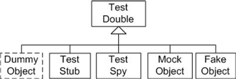 design pattern unit testing c what is imposter design pattern stack overflow