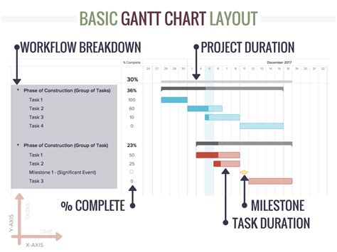 construction bar chart template construction schedule templates homebuilding