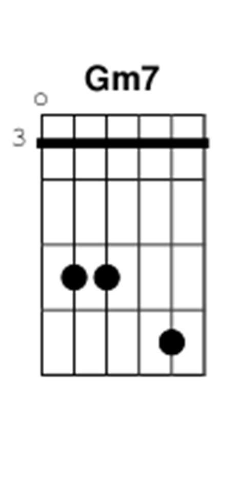 Gm7 Chord Guitar