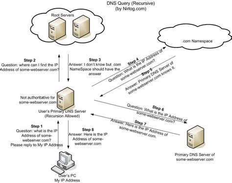 pengetahuan pengertian domain  system dns