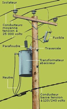 utility pole diagram diagram of components found on a distribution pole