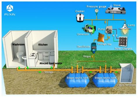 small power plant for home biogas household waste digester china mainland biogas