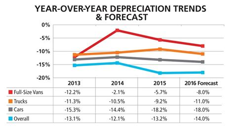 Gallery: Depreciation trends and forecast on a year over