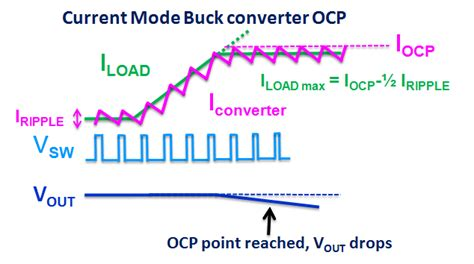 inductor current in buck converter inductor current in buck converter 28 images inductor current buck converter 28 images buck