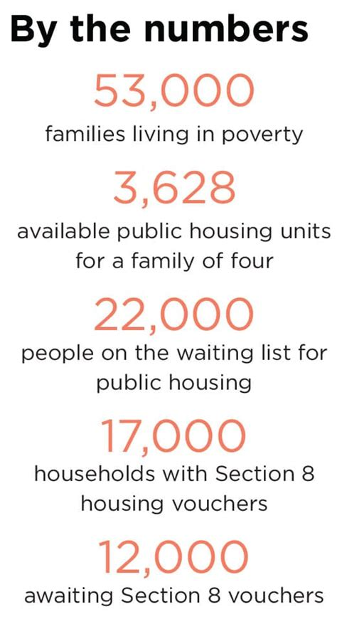 dallas housing authority waiting list transit housing jobs and adult literacy pose obstacles for dallas working poor