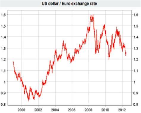 Cambio Dollaro Banca D Italia by Tasso Di Cambio The Knownledge
