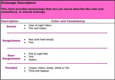 sanguineous drainage color wound classification chart and wound care management on