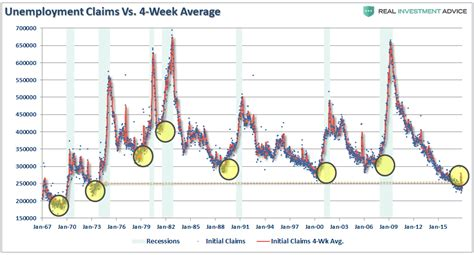 jobless claims no risk of recession macro