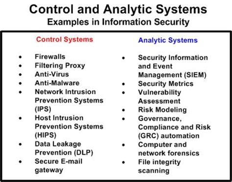 Mba Emohasis In Information Systems by In Depth Security Data Science Why Security Data