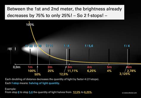 picture light rule of lighting design the easy way secrets of the inverse