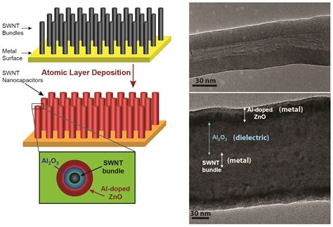 nanotube supercapacitor nano bundles pack a powerful punch