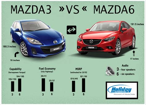 different mazda models mazda 3 vs mazda 6